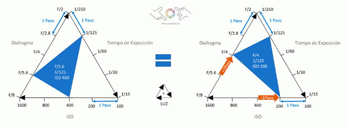 triangulo de la exposicion cazando luz